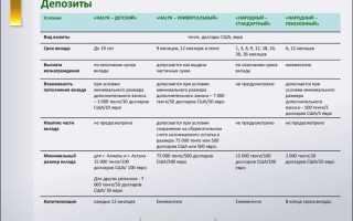 Депозиты от Народного Банка Казахстана: преимущества, условия
