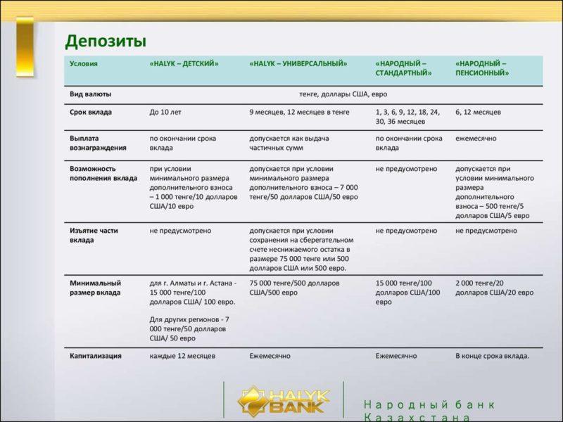 депозиты банков казахстана