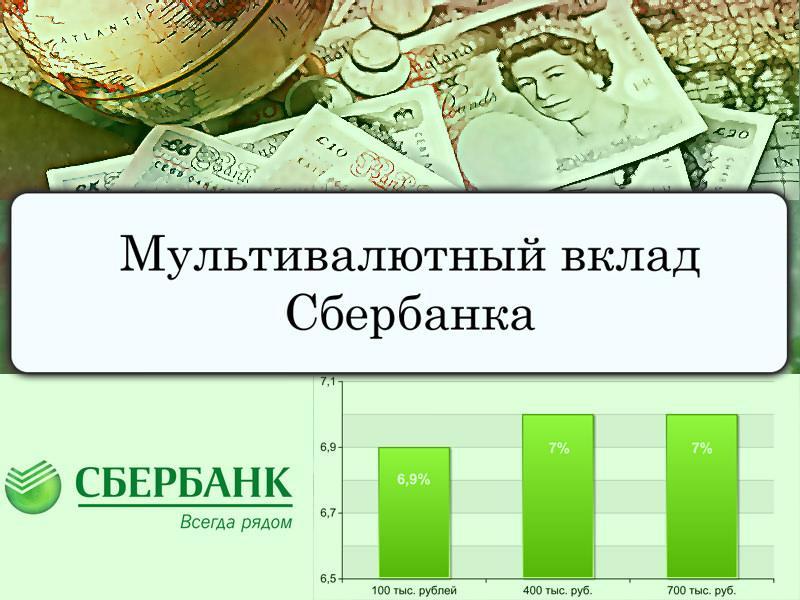 Мультивалютный вклад от Сбербанка