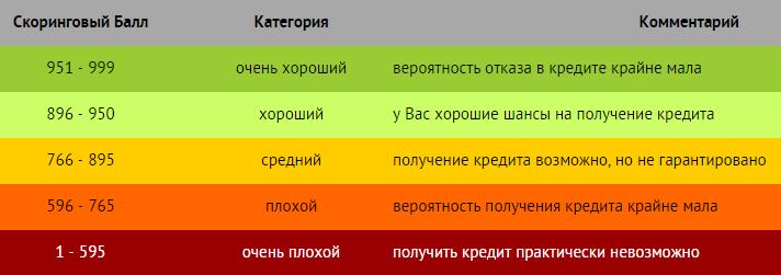 Система баллов