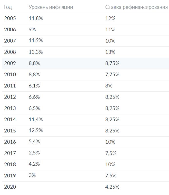 Ставка рефинансирования ЦБ по годам